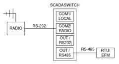 scada rs485 conversion
