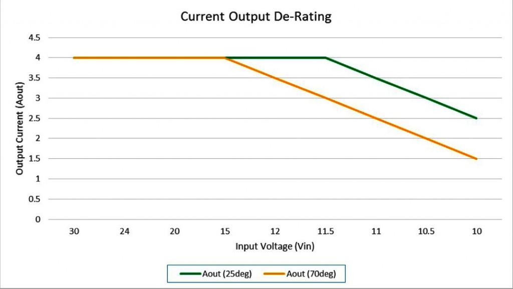 Current Output De-Rating