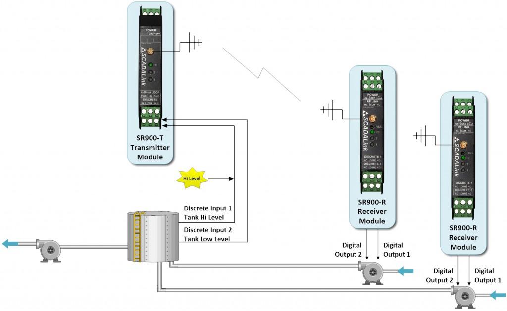 SR900 Shutdown System