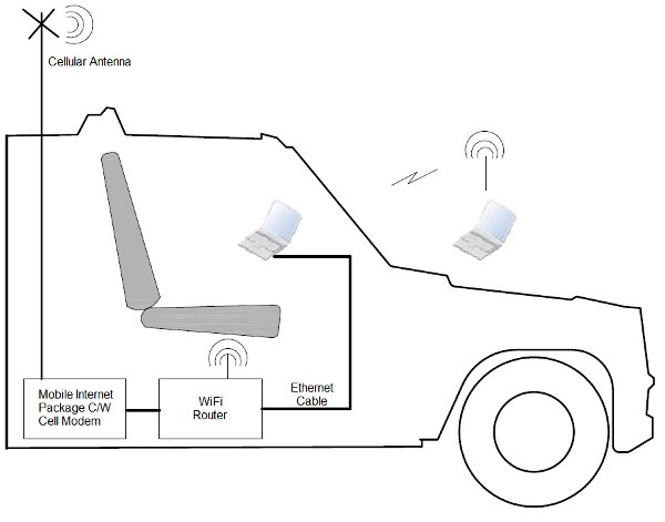 Mobile Internet in Truck