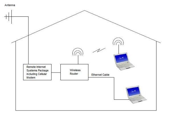 application of a remote setup