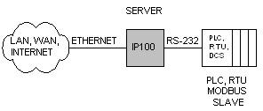 Virtual Serial Server