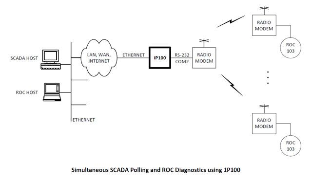 Multiple Scada Host Access To Floboss Roc Network