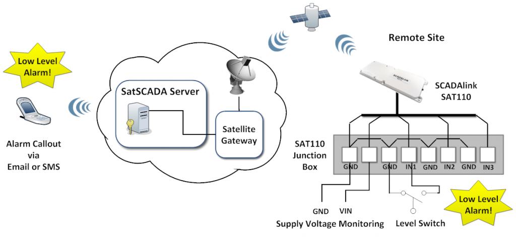 SAT110 System Diagram