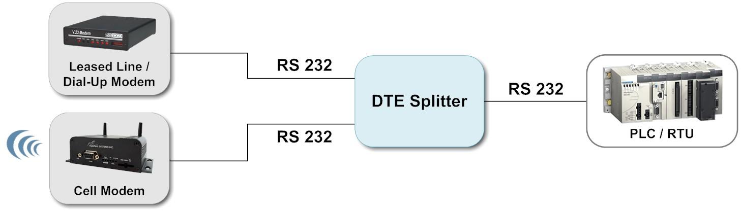dte-port-splitting