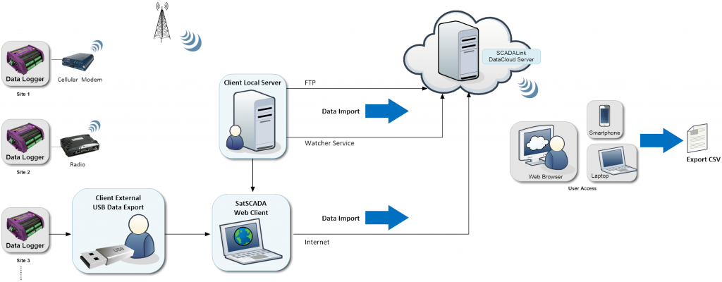DataCloud System Diagram
