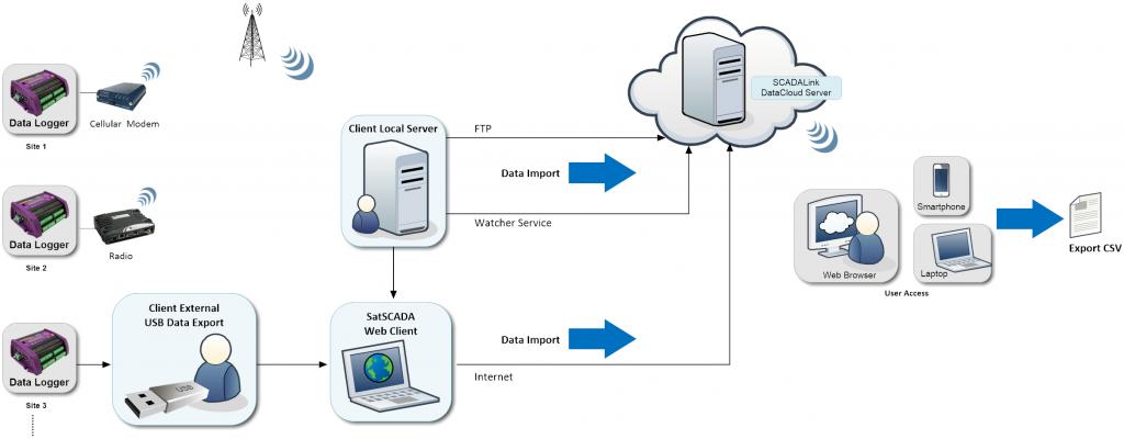 DataCloud System Diagram