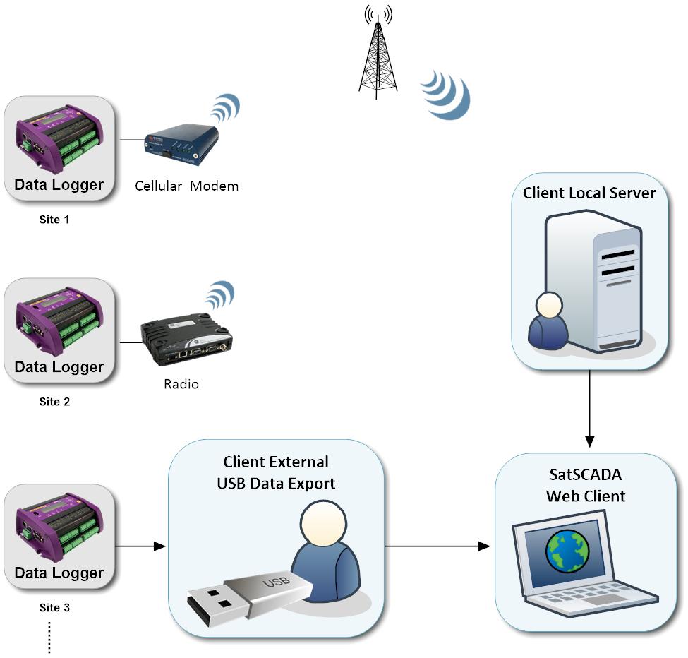 DataCloud System Diagram 2