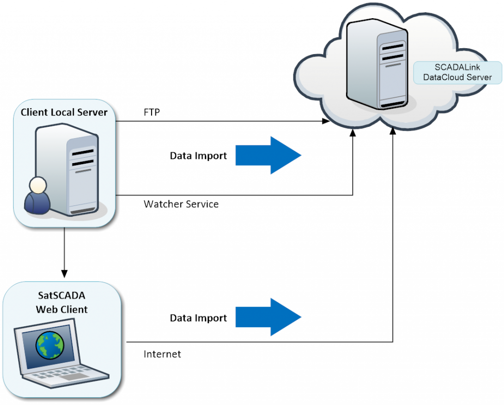 DataCloud System Diagram 3