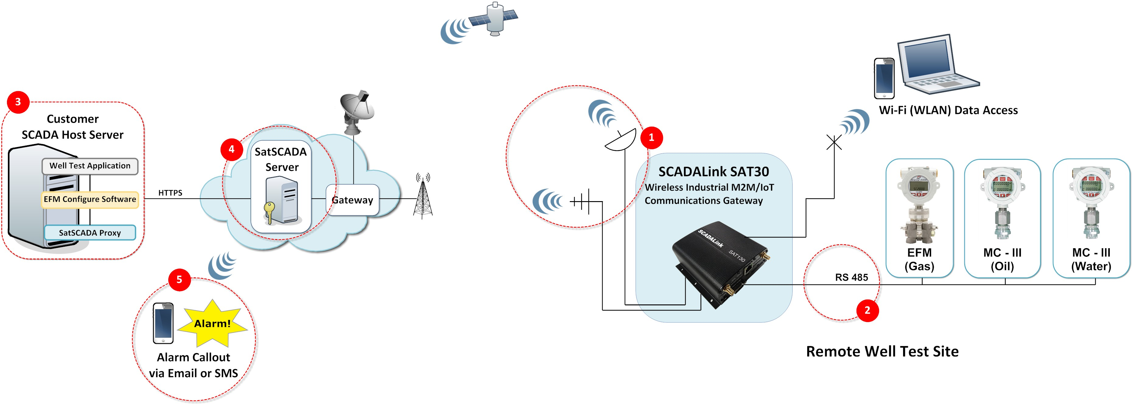 dual-mode-satellite-cellular-scada-communications-for-mobile-well-testing