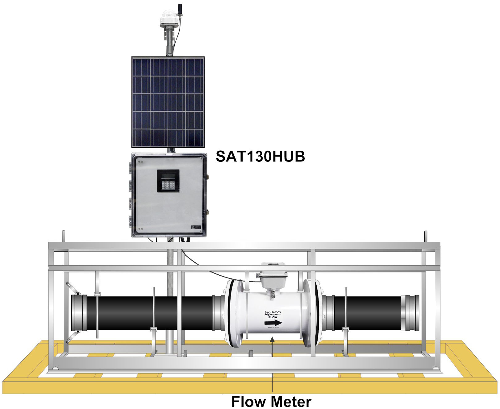 Flow Meter with SAT130 RTU in Cage on Skid