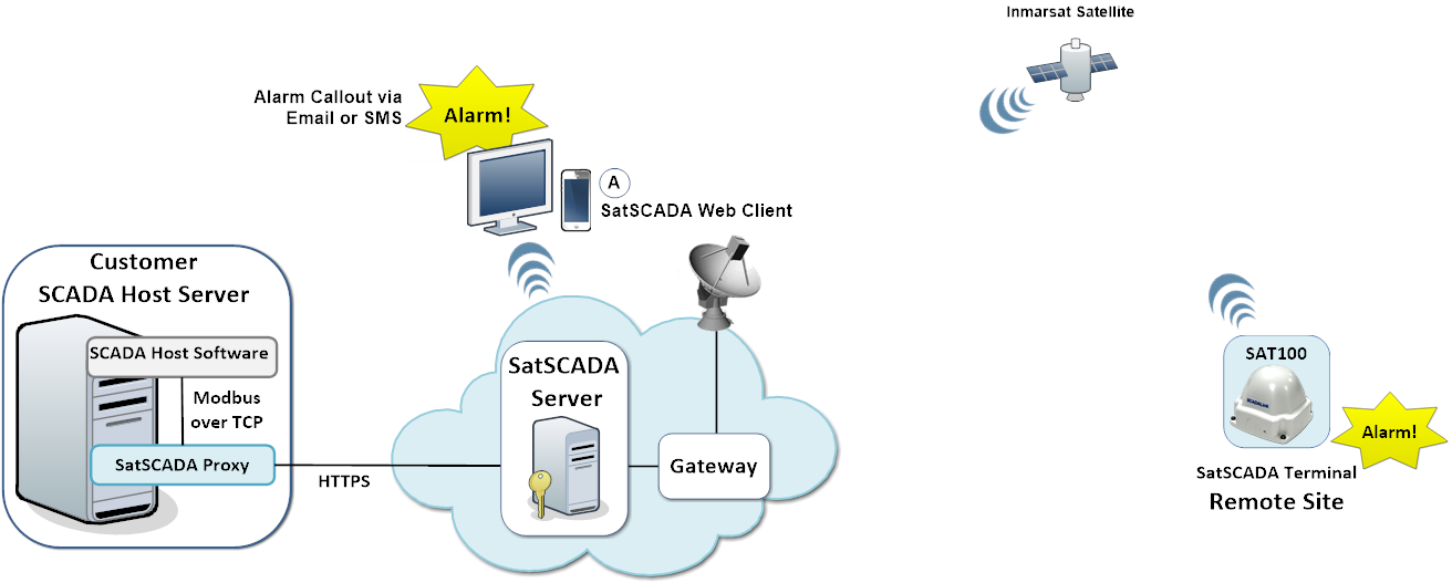 Hosted SCADA & Gateway to Inmarsat