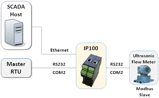 IP100 -Connect