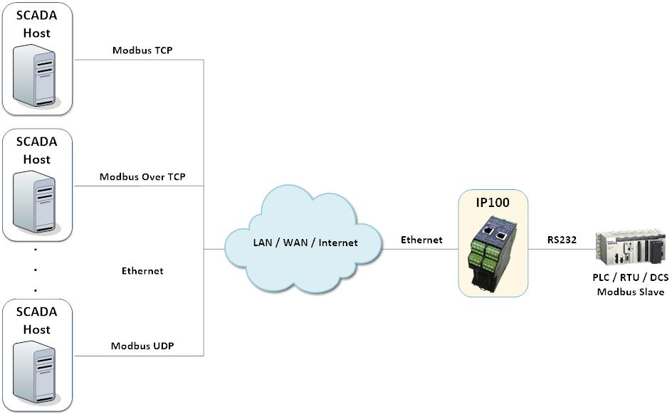 SCADALink IP100 - Industrial Terminal Server