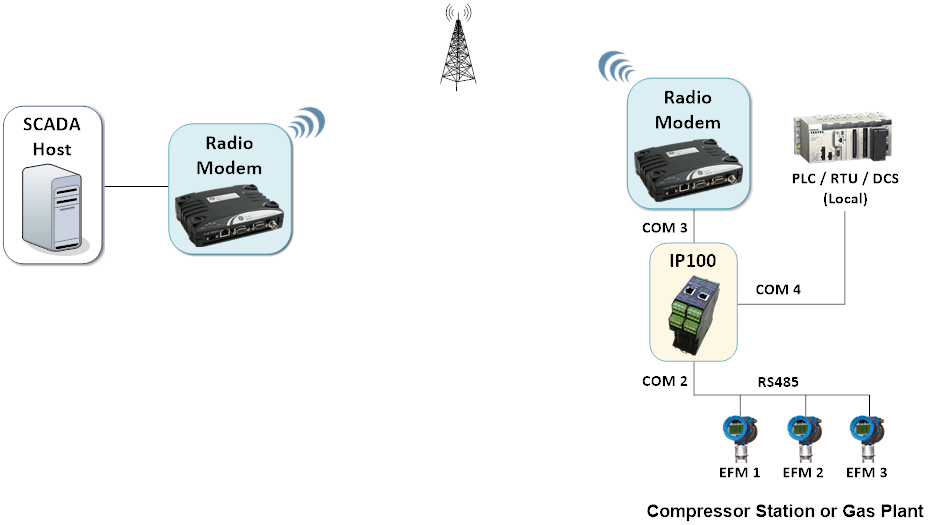 IP100 - Multiple Modbus Masters