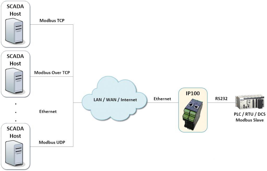 IP100 - Multiple Virtual Server Clients