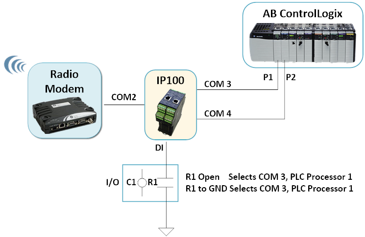 IP100 - RS232 Switching for SCADA Communications