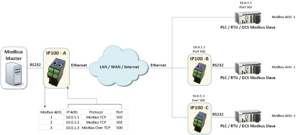 IP100 - RTU Address Based Routing
