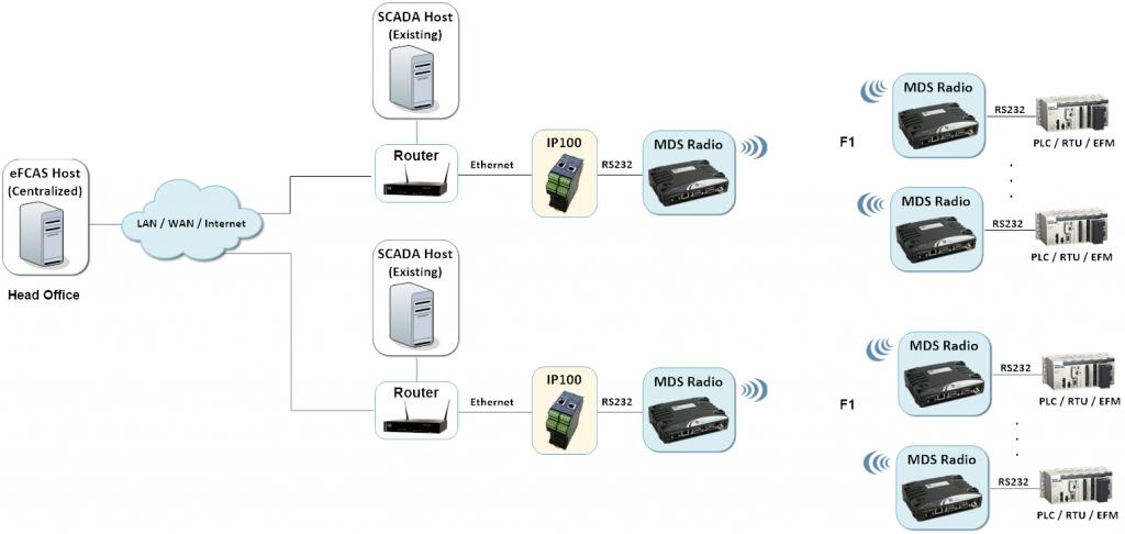 IP100 - SCADA Arbitration