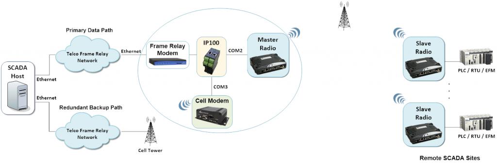 IP100 - SCADA Communications Failover with Redundant Backup Link