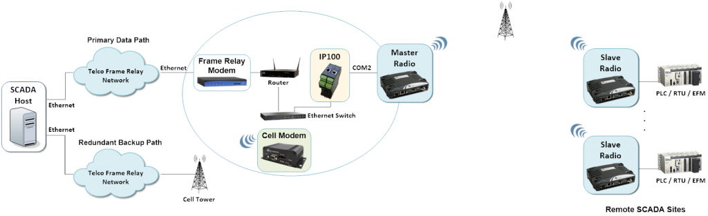 IP100 - SCADA Communications Failover with Redundant Backup Link 2