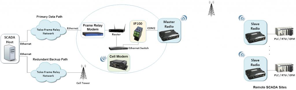 IP100 - SCADA Communications Failover with Redundant Backup Link 2
