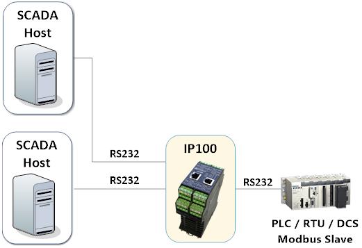 IP100 - Serial Mux