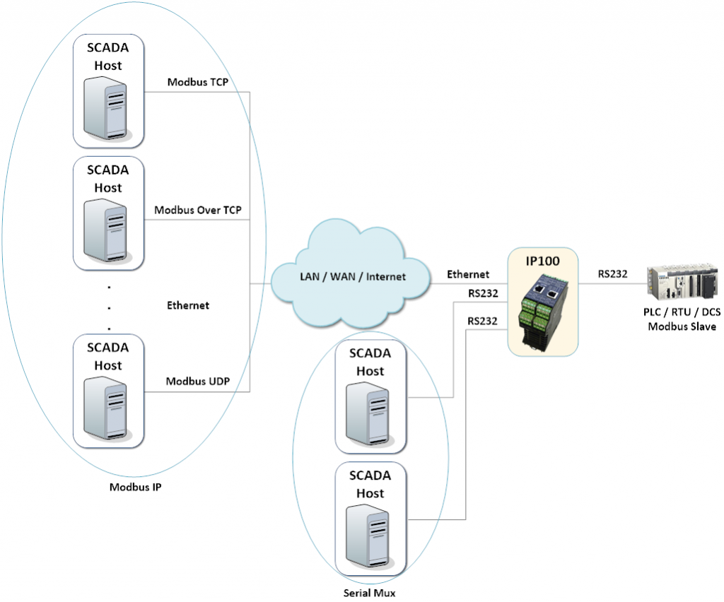 IP100 - Terminal Server - Multiplexer