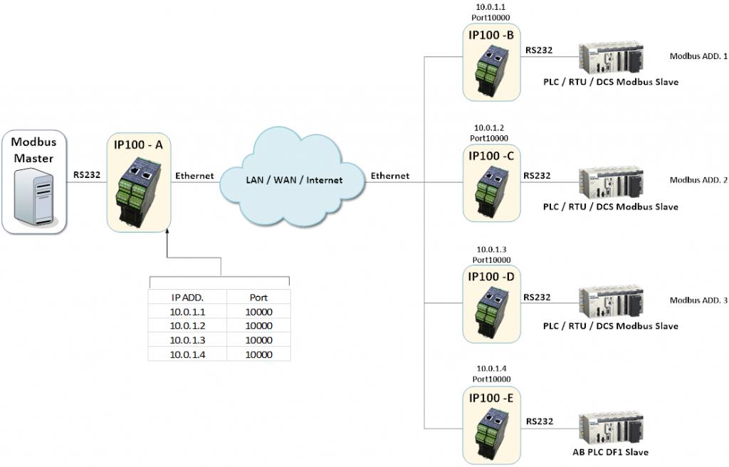 IP100 - UDP Broadcast
