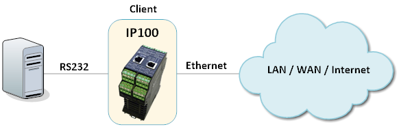 IP100 -Virtual Serial Client