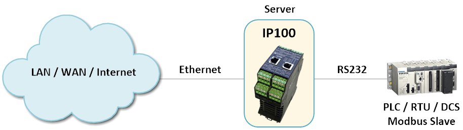 IP100 -Virtual Serial Server