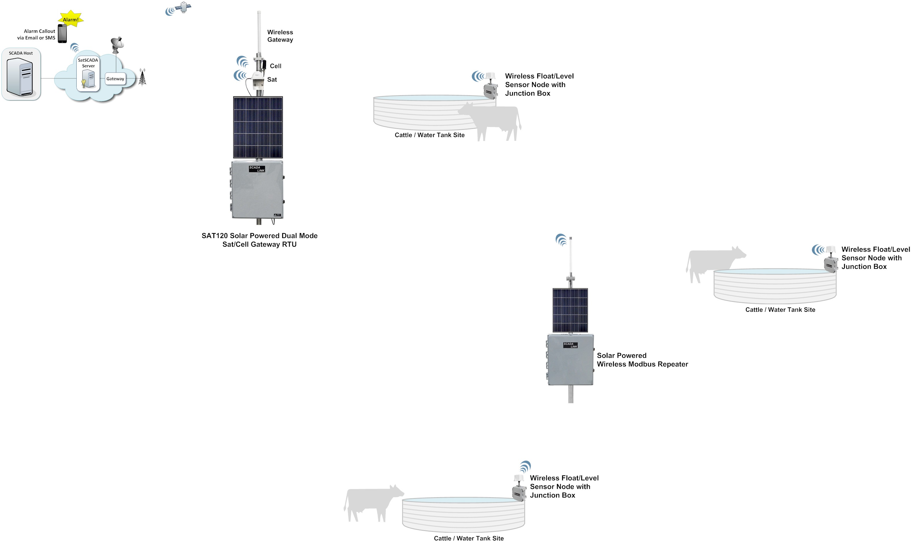 Livestock- SAT1xx RTU & Wireless Sensor Nodes