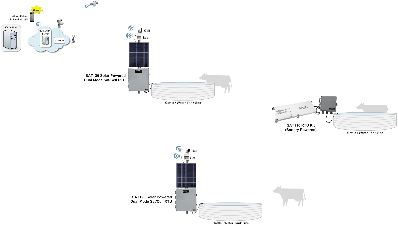 Livestock-SAT1xx RTU at Water Tank Sites