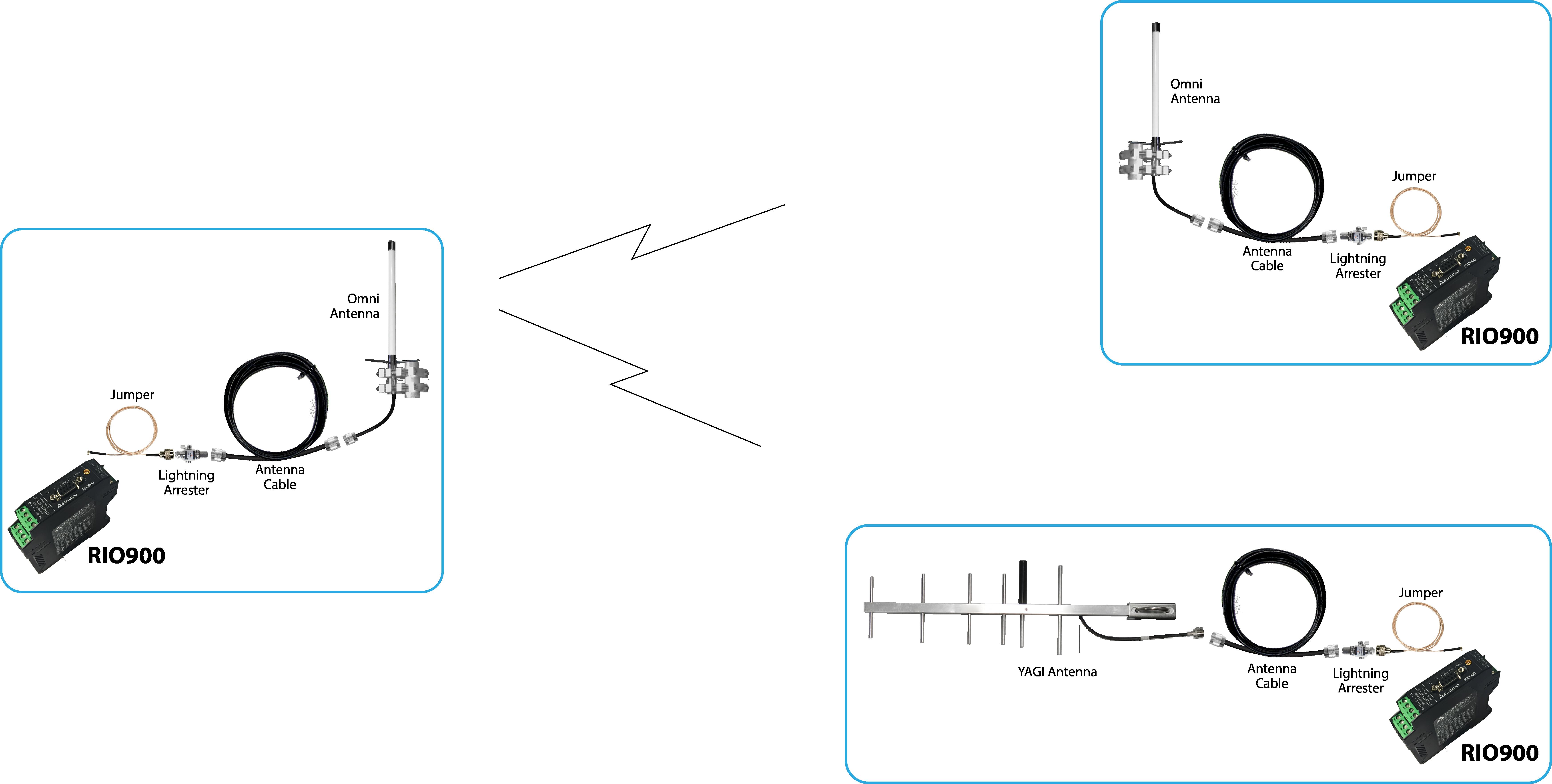 scadalink rio900 wireless i  o telemetry radio