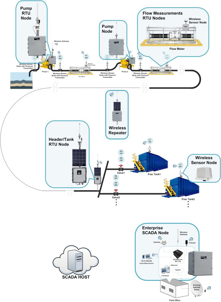 Remote Water Transfer And Frac Water Supply Monitoring And