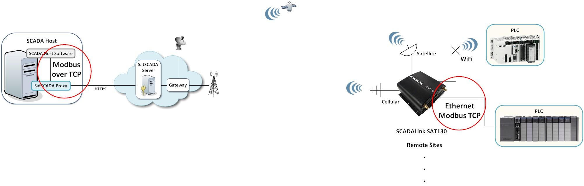 SCADALink SAT130 — Modbus TCP Satellite Connectivity to PLC/RTU Systems