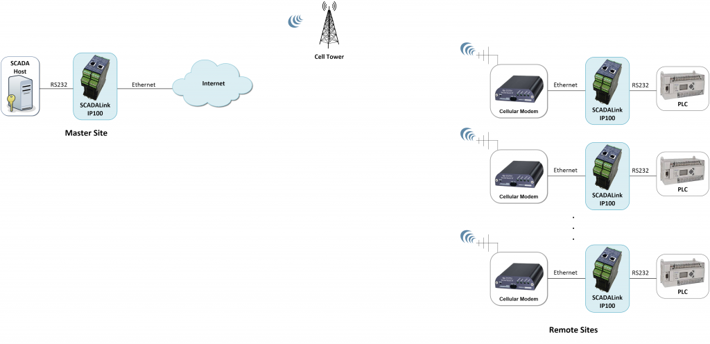 Upgrading Point to Multipoint Wireless Communications to IP Networks
