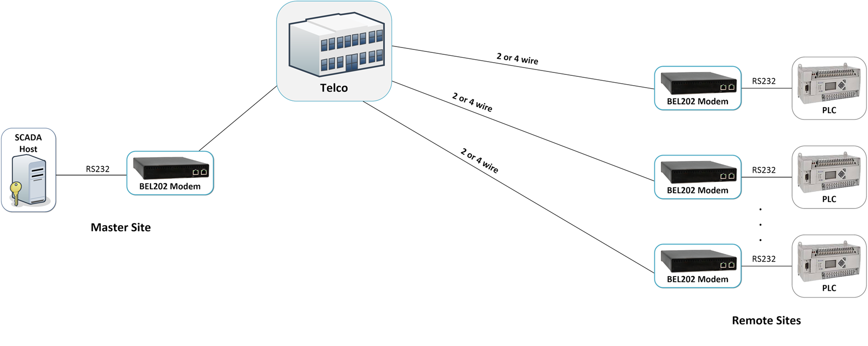 Leased Line Replacement for SCADA Communication