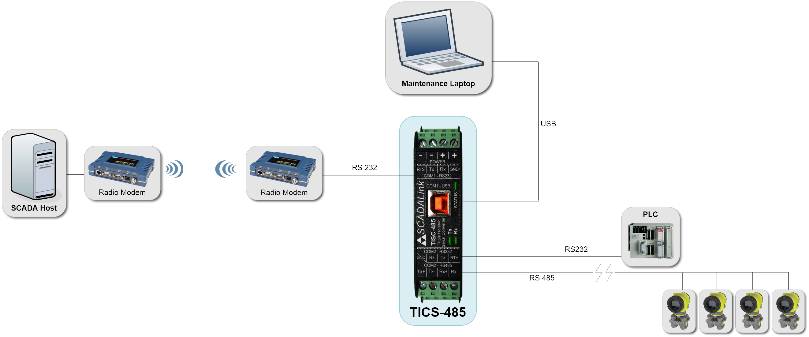 Scadalink Rs232 To Rs485 Converter Class I Div 2 Ethernet Rs 485 2wire Pinout Diagram Tisc Web Simultaneous Isolated