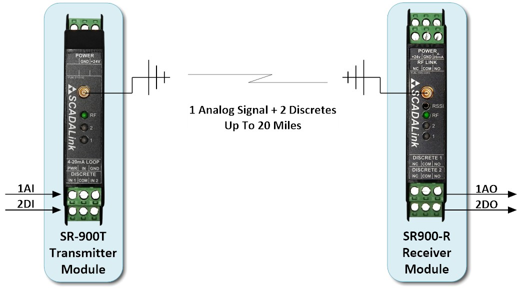 Scadalink Sr900 Sensorradio Wireless 4 20 Ma