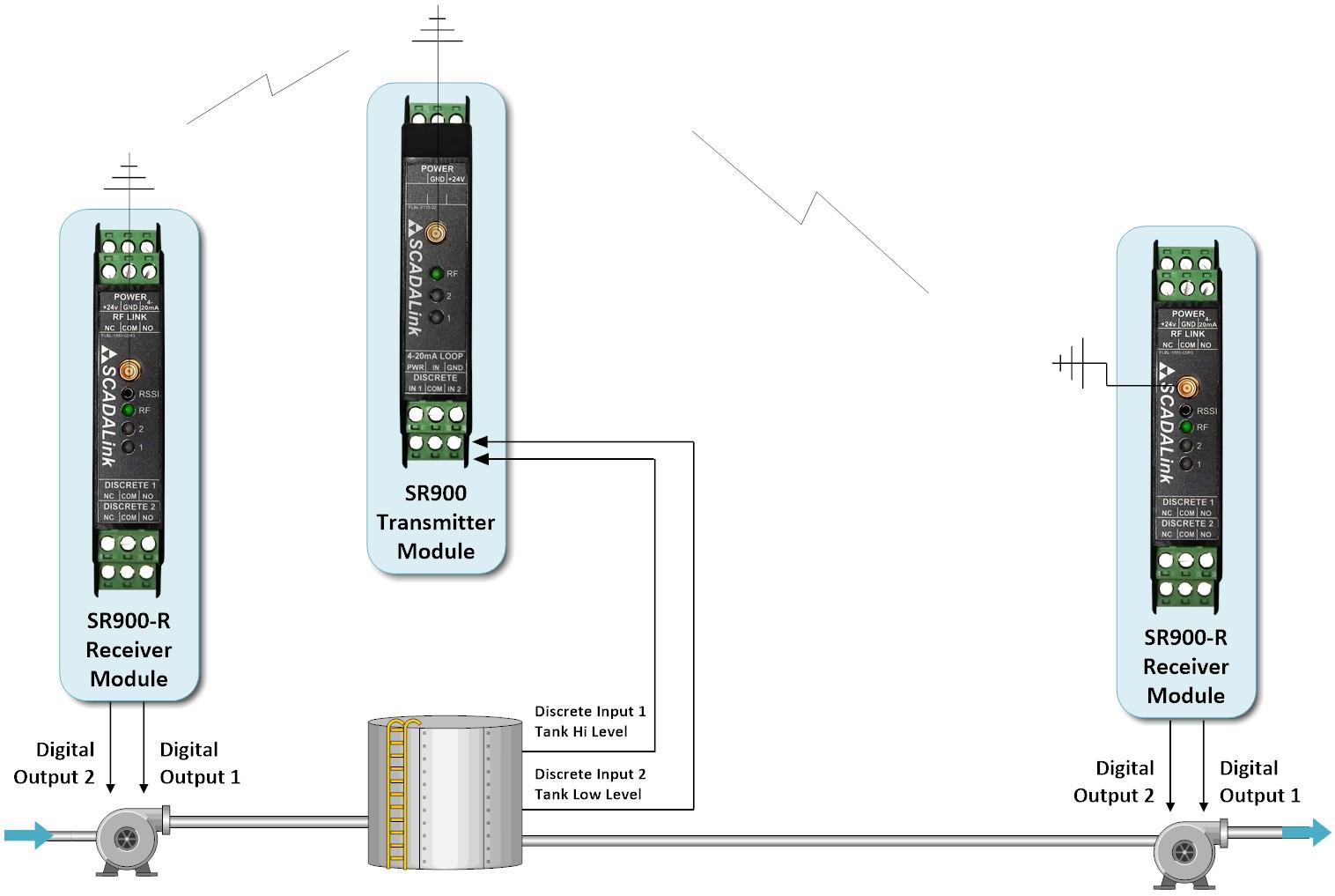 SCADALink SR900 SensorRadio - Wireless 4-20 ma