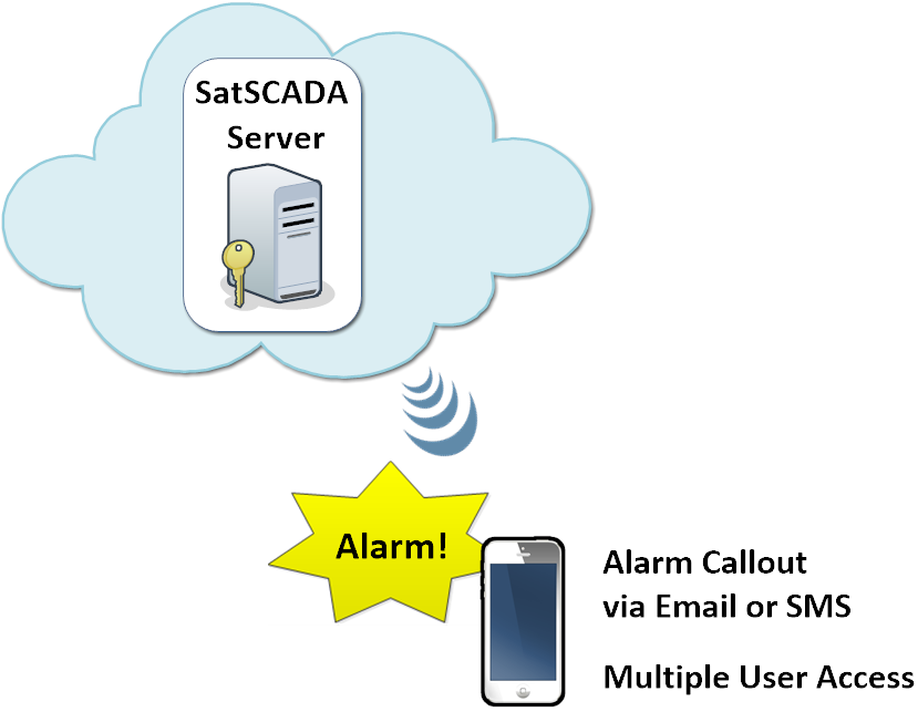 SatSCADA Server - Alarmcallout via Email
