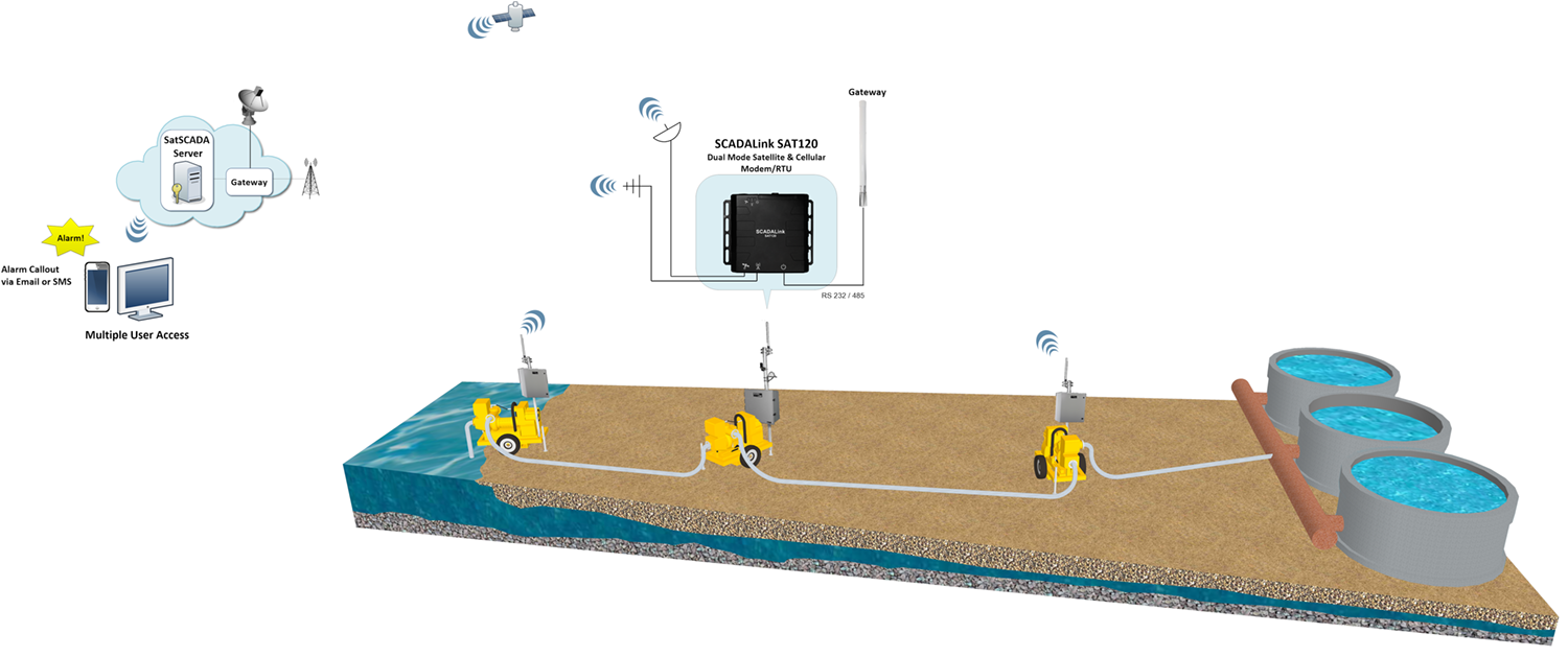SatSCADA Remote Monitoring of Pumping Operations