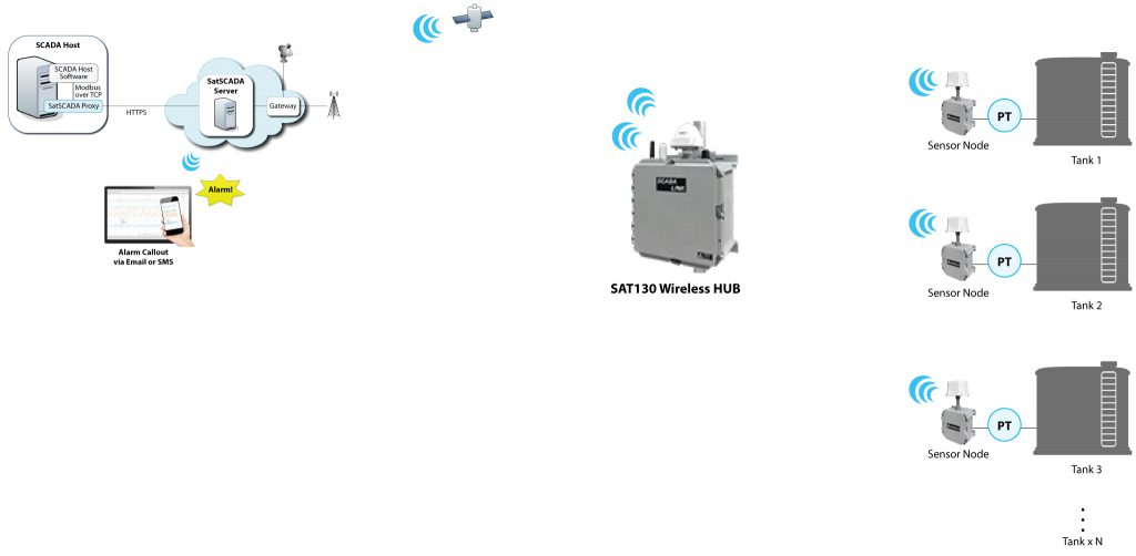 Remote Water Level Monitoring And Control Solutions