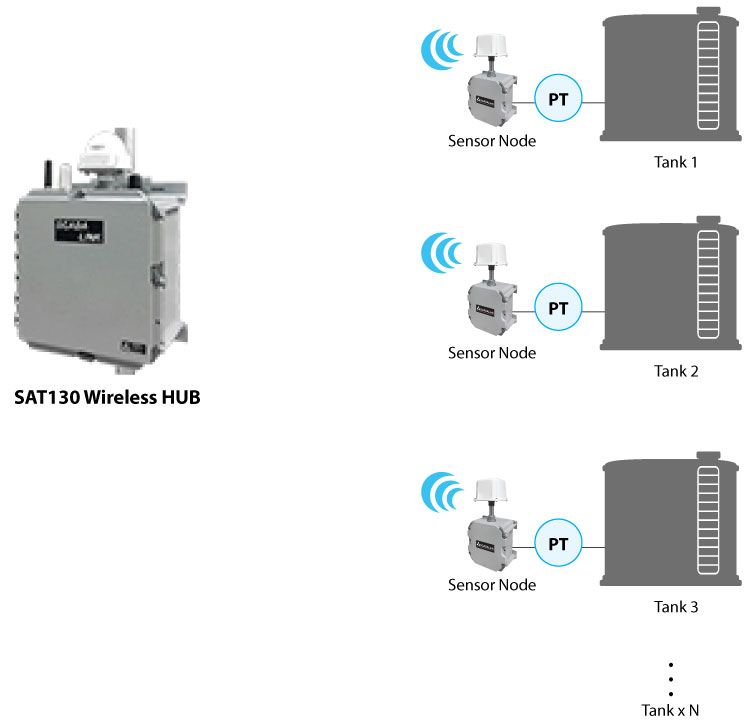 Satellite Based Tank Level Monitoring
