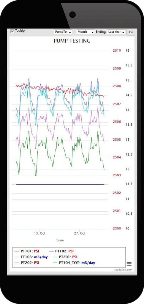 SatSCADA Web Client Trend View-Pump Testing