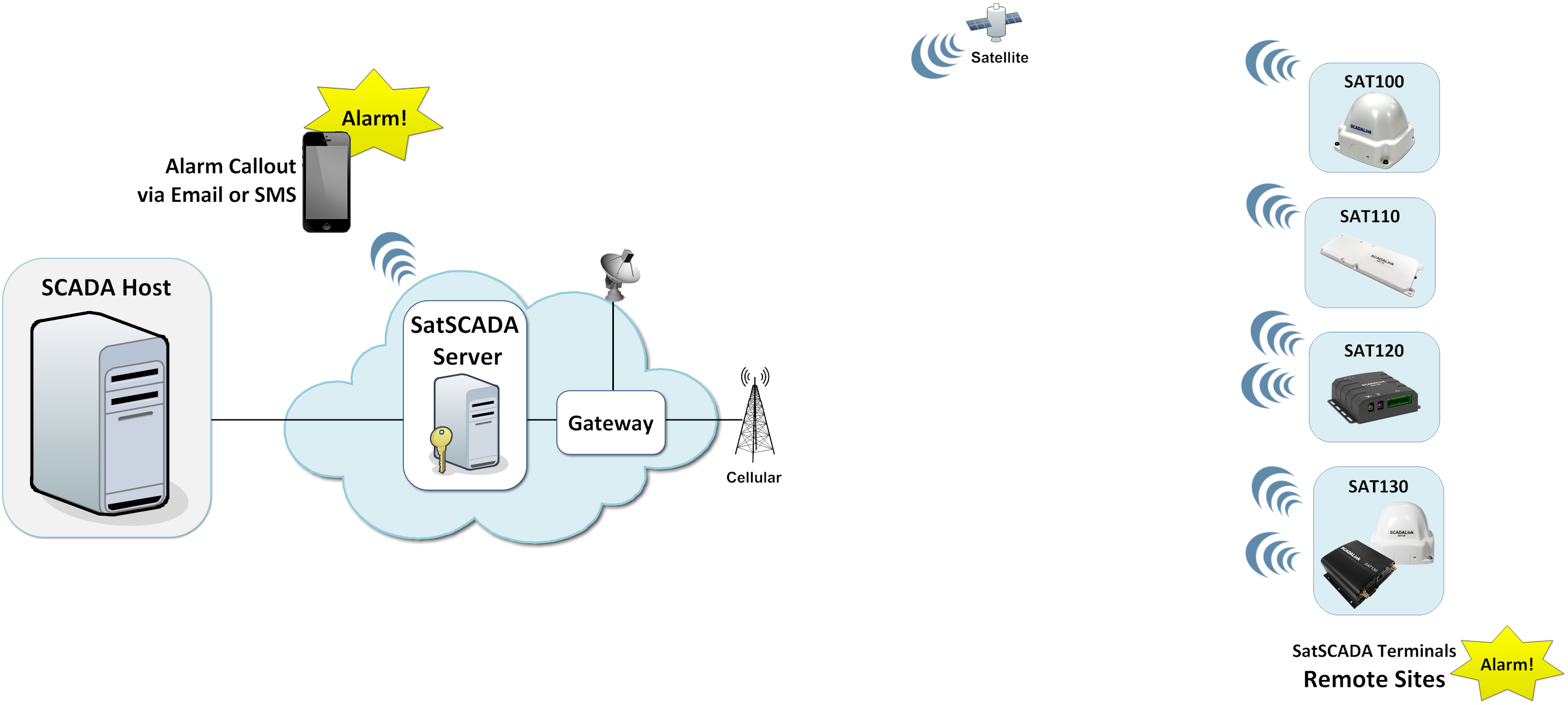 SatScada - End to End Satellite