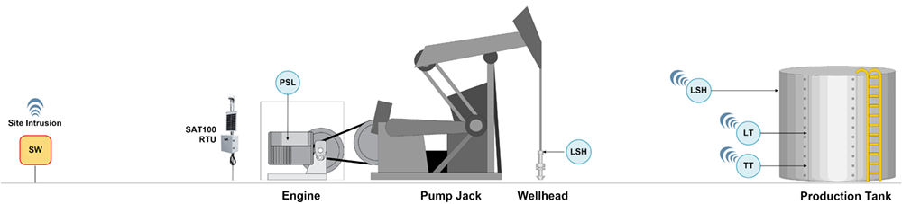 Single Well Battery Monitoring - Pump Jack