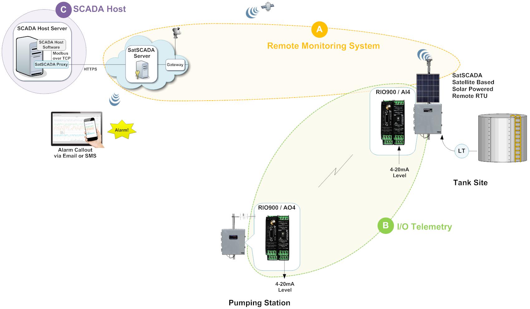 Rtu Water Storage Tank Schematic - Block And Schematic Diagrams •