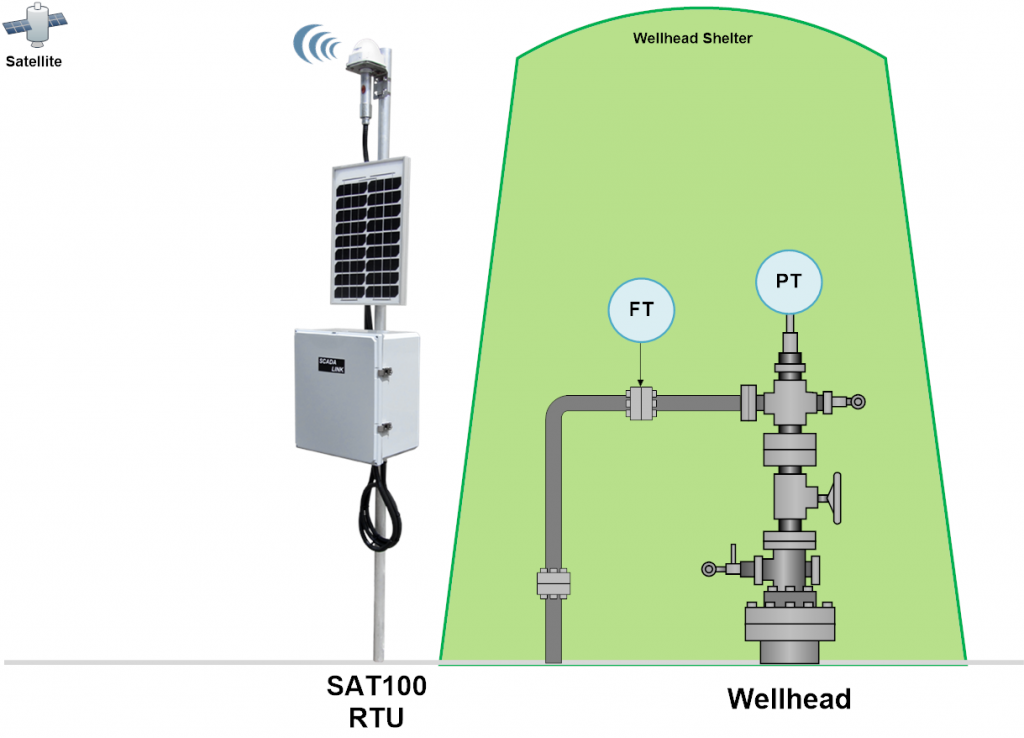 Water Injection well monitoring-Solution